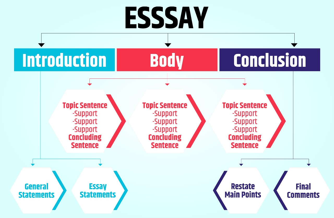 How to ace the Essay Writing Section in the CSE Mains Examination?
